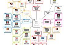 Metodologías innovadoras @FPVMus / Metodologías innovadoras, tablero creado para el curso Flipped Classroom del INTEF