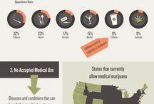 Infographics Drugs