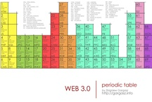 My love for periodic charts