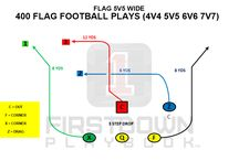 FirstDown PlayBook Flag Football / FirstDown PlayBook believes all football should be taught correctly including Flag Football. Here is a taste of what we're talking about.