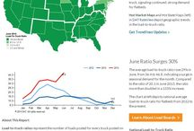 Transportation Data / Flatbed and Van Transportation Data