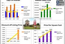 Ascension Parish Louisiana Subdivisions Home Sales Charts Graphs / Ascension Parish Louisiana Subdivisions Home Sales Charts Graphs by Bill Cobb Accurate Valuations Group Greater Baton Rouge's Home Appraiser 225-293-1500.  This spreadsheet the graphic was created from was developed by Gregory L. Grover, Grover Appraisal Service, Saginaw, MI