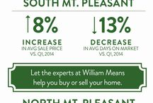 Charleston Real Estate Market Statistics