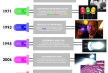Lighting Infographics / by LBC Lighting