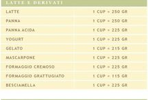 Conversioni cup in grammi