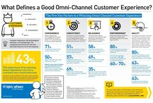 omni-channel customer care
