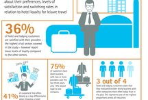 LOYALTY in hotel industry