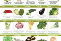 A Vitamin chart in vegetables