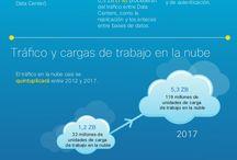 Cloud Computing / Tendencias, noticias y evolución en cloud Computing