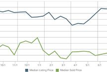 Westerly Rhode Island Real Estate Home Prices