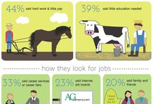Ag Careers / by Indiana AITC