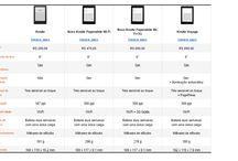 Ler Livro Online Qual Kindle Escolher / Ebooks Mais Vendidos Veja Encontre seu Modelo Favorito