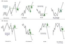 Forex Trading / $ZAR$