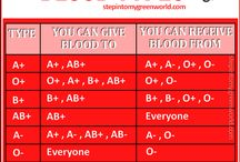 Blood types !