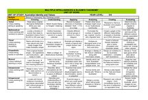 """TEACHER RESOURCES / History / Year 6 / Historical Knowledge and Understanding / ACHHK115 /  """"Australia as a nation""""- Stories of groups of people who migrated to Australia (including from ONE Asian country) and the reasons they migrated, such as World War II and Australian migration programs since the war. Stage 3, Year 6."""