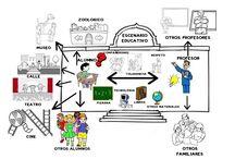 Escenarios de la acción educativa / PAE GRUPO 7 2014