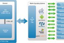 Hybrid Application / Hybrid Application Development @ http://www.dev-ops.in/mobile-app.php
