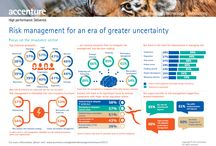 Accenture 2013 Global Risk Management Study / For insurers, legal, market and business risks are seen as most likely to rise in the next two years, with legal risks as the top concern. Insurance respondents see compliance as the most important goal for the risk function, followed by managing reputation. And more than 90 percent of insurance respondents said they consider the risk organization to be important in achieving regulatory compliance and in managing reputation risk.