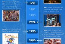 Walt Disney World / Magic Kingdom, Epcot, Animal Kingdom, Hollywood Studios, Blizzard Beach, Typhoon Lagoon, Downtown Disney and Walt Disney World Hotels.