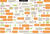 Flowcharts / Flowcharts for everything you need to know about and everything else, too.