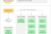 Formations ITIL / Découvrez des affiches liées à ITIL et plus particulièrement aux formations ITIL