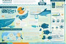 Infographic / Envirounmental