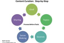 Be a Content Curator