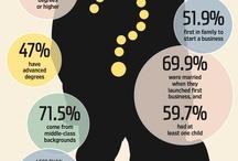 Anatomy of an Entrepreneur / What makes an Entrepreneur.