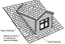 SPECIALIZED ROOFING PROJECTS / by ANR Roofing