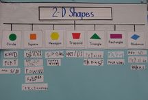 thinking maps in Maths