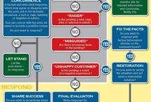 SocialMedia Flowcharts