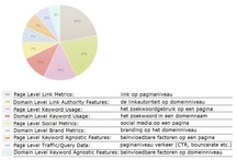 Internet marketing / Online marketing, social media, SEO, Google, E-business, Website, Wordpress, Magento, Emailmarketing, Usability, Webcare, Webanalytics