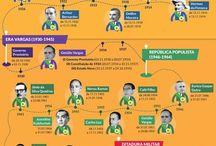 História brasil