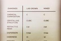 Pure lab grown diamonds