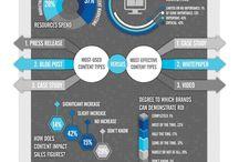 B2B Marketing / by AlphaZeta Interactive