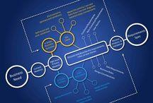 Requirements Definition and Management / Infographics, models, templates on RDM concepts and best practices -- from IAG and other reputable sources