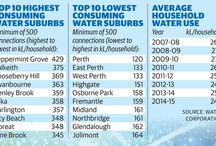 water usage perth