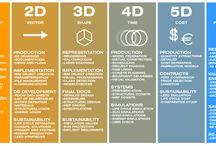 BIM / Building Information Modeling