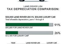 Land Rover Tax Advantage / Because Range Rover, Range Rover Sport and LR4 have the Gross Vehicle Weight Ratings greater than 6,000 pounds, ** they qualify for an accelerated tax depreciation schedule. They can be depreciated up to 60 percent in the first year, and fully depreciated in 6 years.That's a significant advantage compared to similarly priced luxury cars. MORE INFO http://www.landroverpalmbeach.com/page/tax-advantage