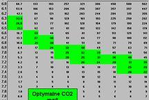 tabela CO2