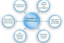 BIM Modeling Services Outsourcing / The AEC Associates offers best BIM Modeling Services Outsourcing.