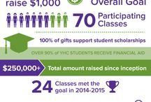 Giving to Young Harris College