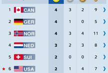 Olympics leader board/medal count  /   Olympics leader board