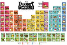 The Dessert Table / The Dessert Table Poster features 104 of your favorite sweet treats. The desserts are organized in a similar layout and structure to the Periodic Table of the Elements.http://www.angrysquirrelstudio.com/new-poster-the-dessert-table-of-sweet-indulgences/