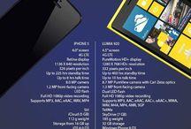 Mobile Phones: Comparison