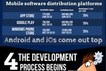 Desarrollo de Apps para el negocio
