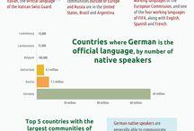 Tysk - Tysktalende lande