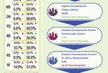 Canadian Labour Statistics