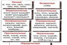 Русский язык, правила, словарный запас