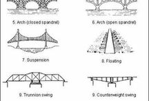 Architect structural info